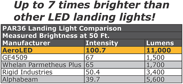 Landing and Taxi Lights from AeroLEDs